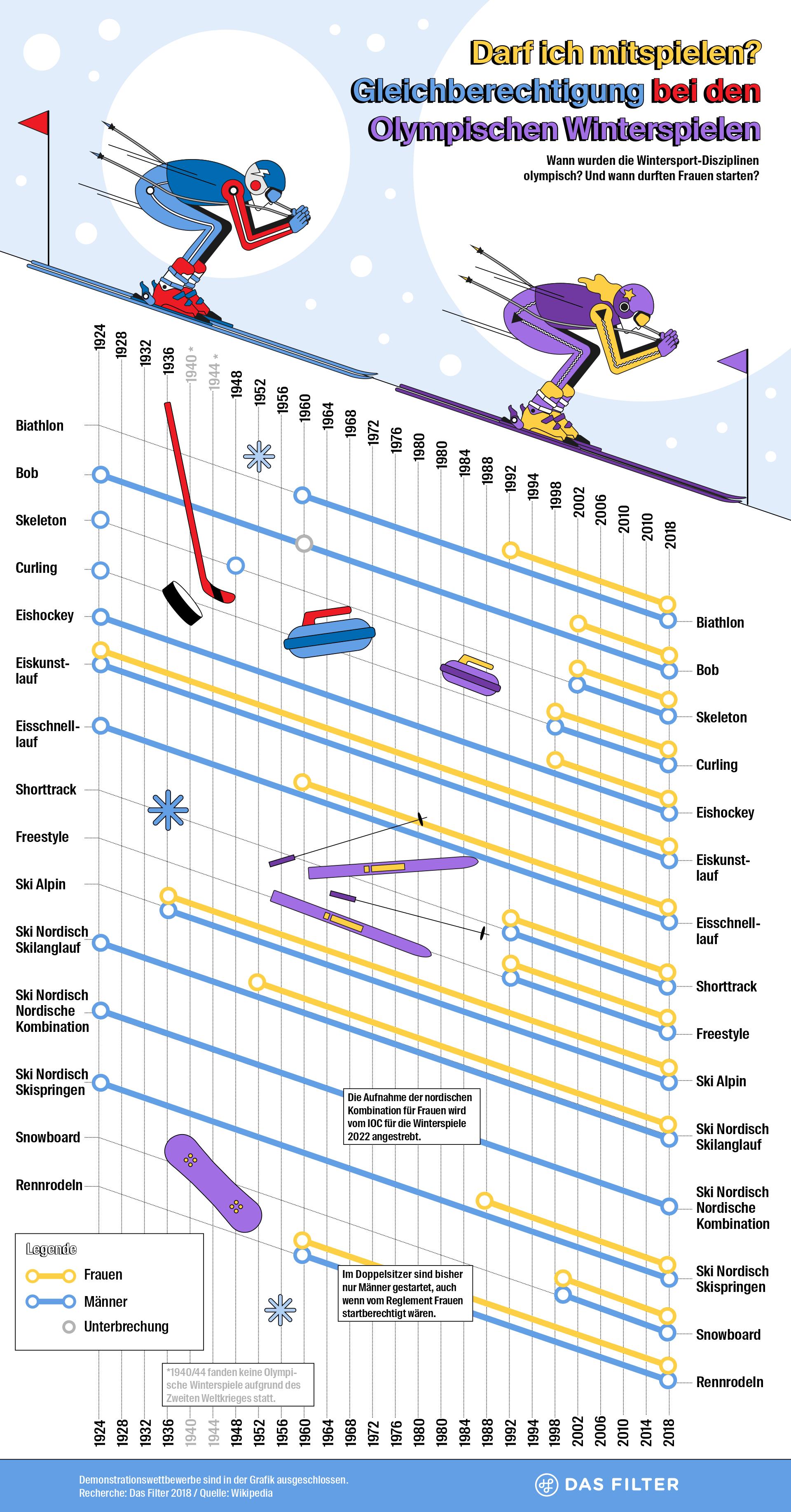 Susann Massute Various Infographics